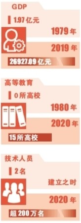 """深圳,四十不惑——从""""试验田""""到""""示范生""""勇担新使命"""