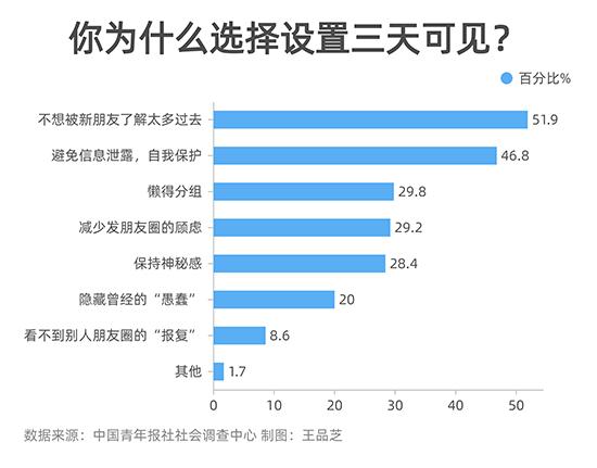 """63.9%受访者朋友圈设置了""""三天可见"""""""