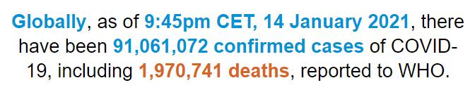 世卫组织:全球新冠肺炎确诊病例超9106万例