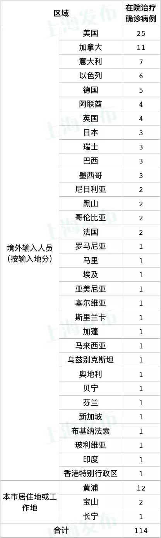 上海25日新增2例本地新冠肺炎确诊病例 病例详情公布