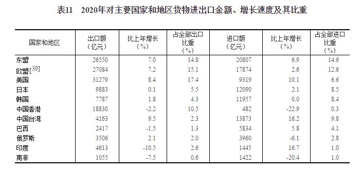 2020年货物进出口总额321557亿元 比上年增长1.9%