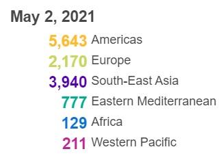 世卫组织:全球新冠肺炎确诊病例超1.518亿例