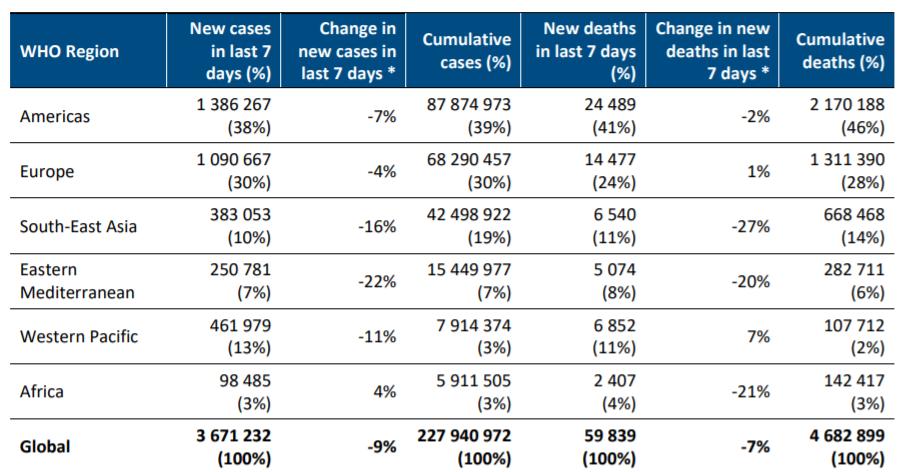 世卫组织:已有185个国家和地区出现德尔塔变异株感染者