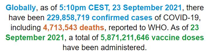世卫组织:全球新冠肺炎确诊病例超过2.2985亿例