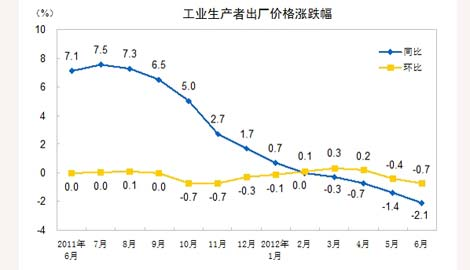 6月PPI同比下降2.1% 连续4个月负增长
