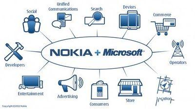 GC11:微软将与诺基亚联合发布游戏掌机