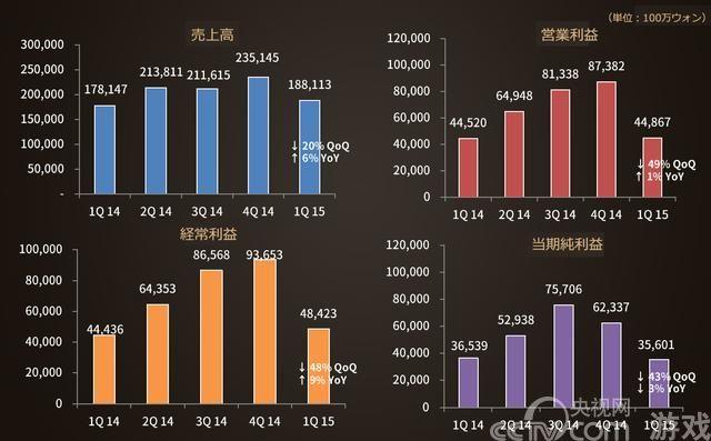 NCSOFT Q1盈利449亿韩元 下季度重点布局手