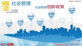 2011中国报告:社会管理篇