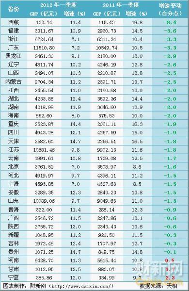 gdp增速_2019全国一季度gdp