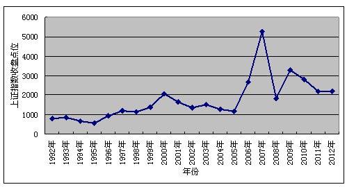 1992年-2012年历年A股上证指数收盘点位