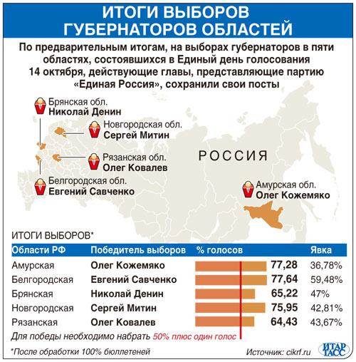 Итоги выборов губернаторов областей