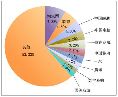 图为2012年央视网315在线投诉平台投诉排名前十的企业占总投诉量的比例情况