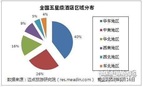 2013全国五星级酒店分布情况分析
