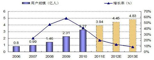 中国网络视频用户规模(2006-2013)