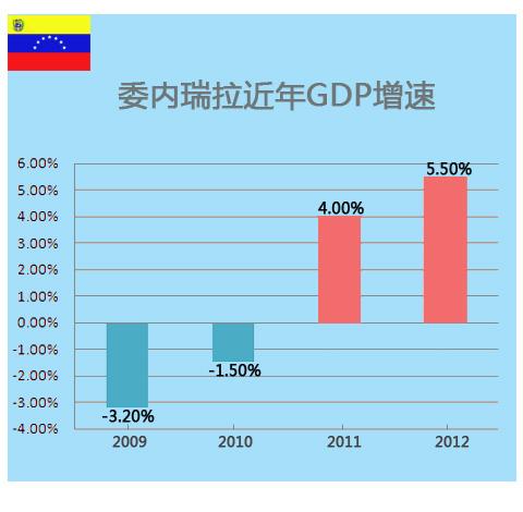 委内瑞拉经济结构单一