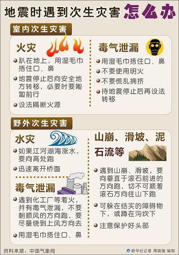 图表:地震时遇到次生灾害怎么办 新华社记者 胥晓璇 编制