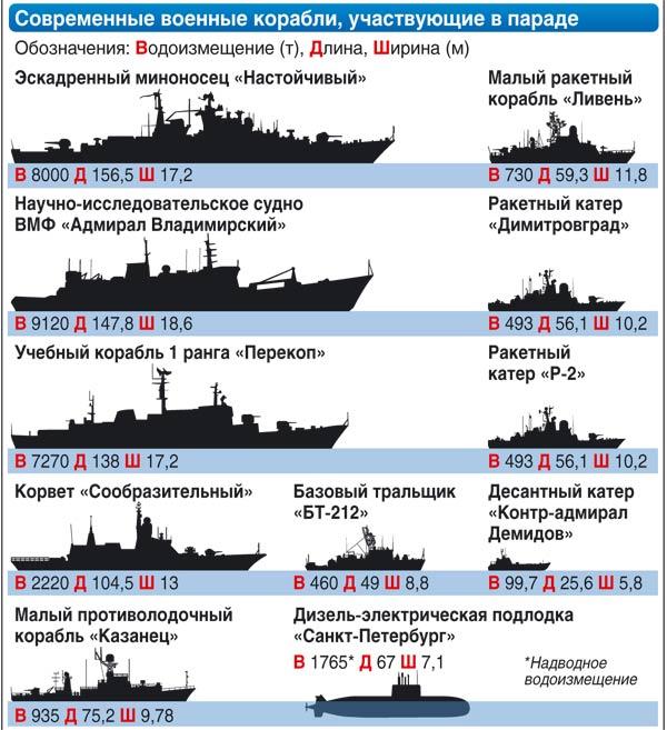 Парад кораблей в честь 310-летия Балтийского флота