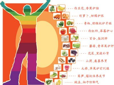 从头爱到脚的果蔬 桑葚健脾胃苹果护前列腺