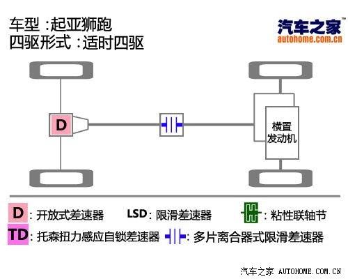 起亚东风悦达起亚狮跑2009款 2.7L 自动四驱版GLS