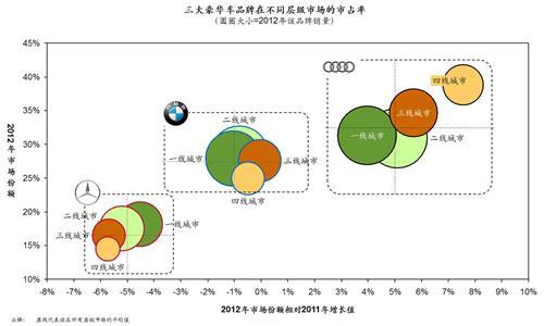 博斯:一张图看懂豪华车三强的竞争格局