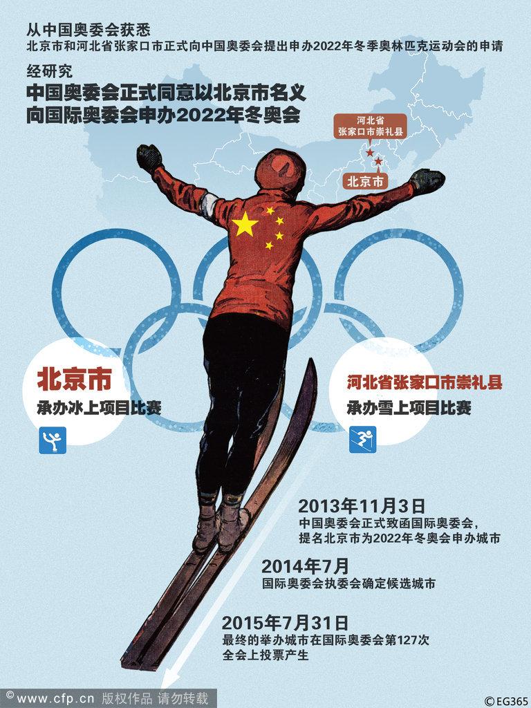 北京携手张家口申办2022冬奥会