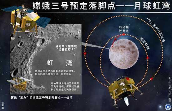 مسبار اكتشاف القمر الصيني تشانغ آه -3 يدخل أقرب مداره حول القمر