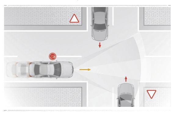 十字路口制动辅助系统(Cross-traffic Brake Assistance)