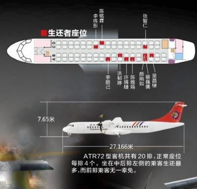 专家:飞机舱内座位无最安全区 各处系数相同