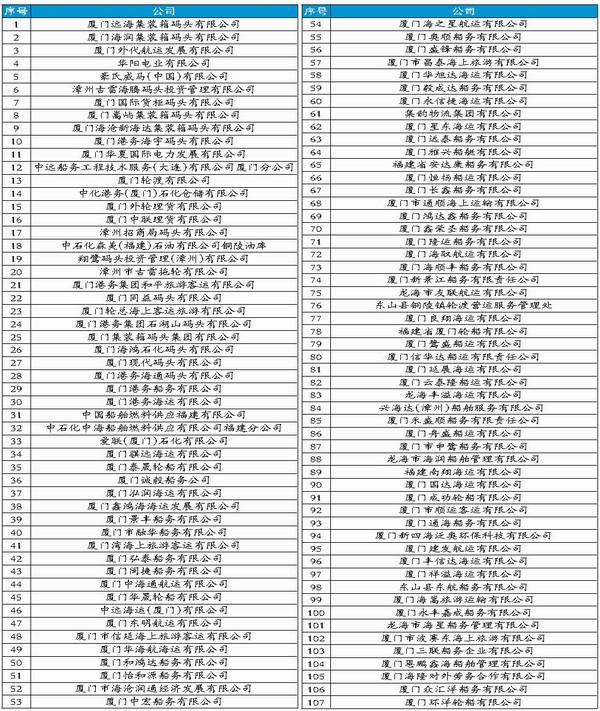 ↑ 2018年度厦门港航企业守信红名单
