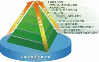 """图2 """"六段式""""思政教育阶梯"""