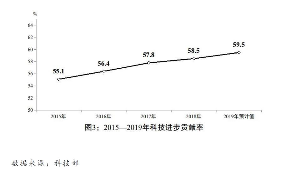 圖表:關于2019年國民經濟和社會發展計劃執行情況與2020年國民經濟和社會發展計劃草案的報告(圖3)