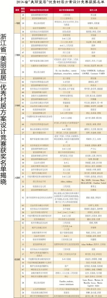 """滚动新闻    浙江省""""美丽宜居""""优秀村居方案设计竞赛获奖名单    奖项"""