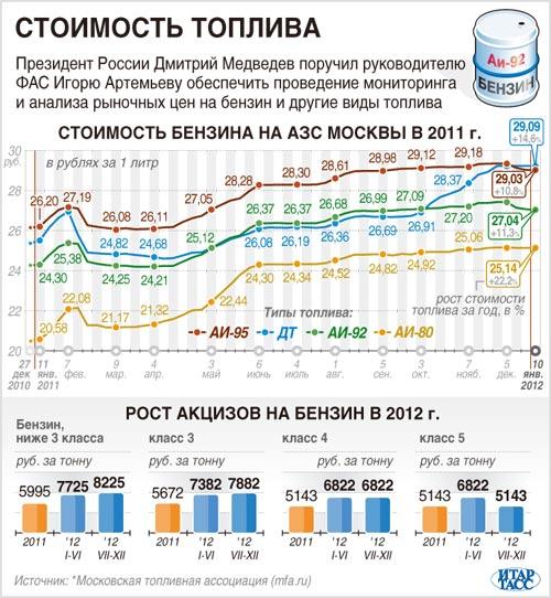 Стоимость бензина на азс Москвы в 2011 г.