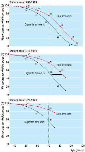 吸烟者和非吸烟者的寿命大约相差10年