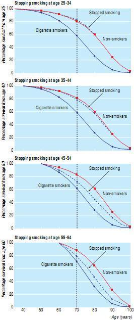30岁戒烟的人寿命和从未吸烟的人几乎看不出区别
