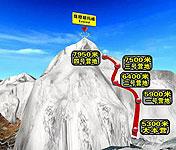 珠峰南坡攻略详解