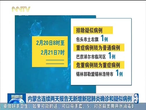 [内蒙古新闻联播]内蒙古连续两天报告无新增新冠肺炎确诊和疑似病例