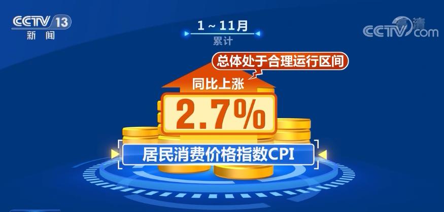 11月物价总水平相对平稳 工业生产稳定恢复