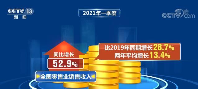 亳州法治网从税收看经济  今年一季度全国零售业销售收入同比增长52.9%