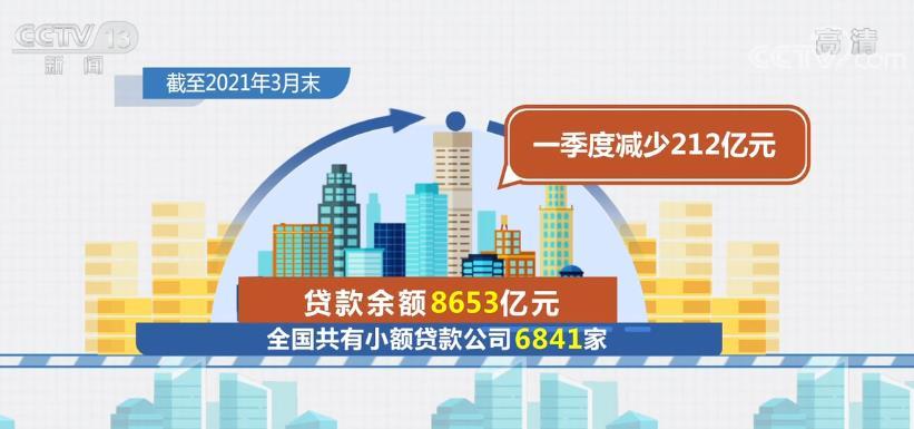 最新统计数据显示 一季度小额贷款公司贷款余额减少212亿元