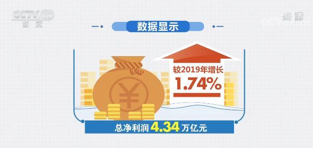 上市公司年报彰显复苏强劲 同比增长显著