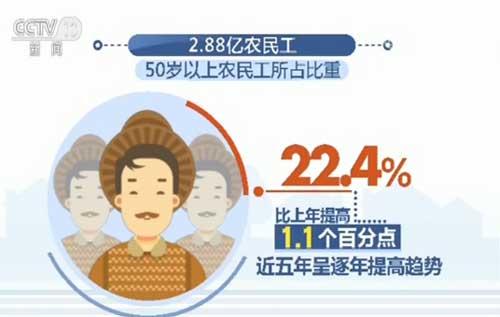 2.88亿农民工平均年龄40.2岁 近五年呈提高趋势