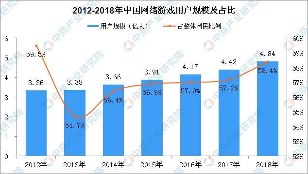 数据来源:CNNIC、中商产业研究院整理