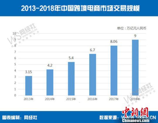 2018中国跨境电商成绩单:9万亿元规模同比增11.6%