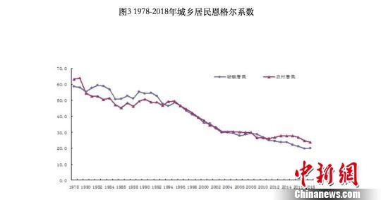 北京住民支出疾速增加恩格我系数年夜幅降落