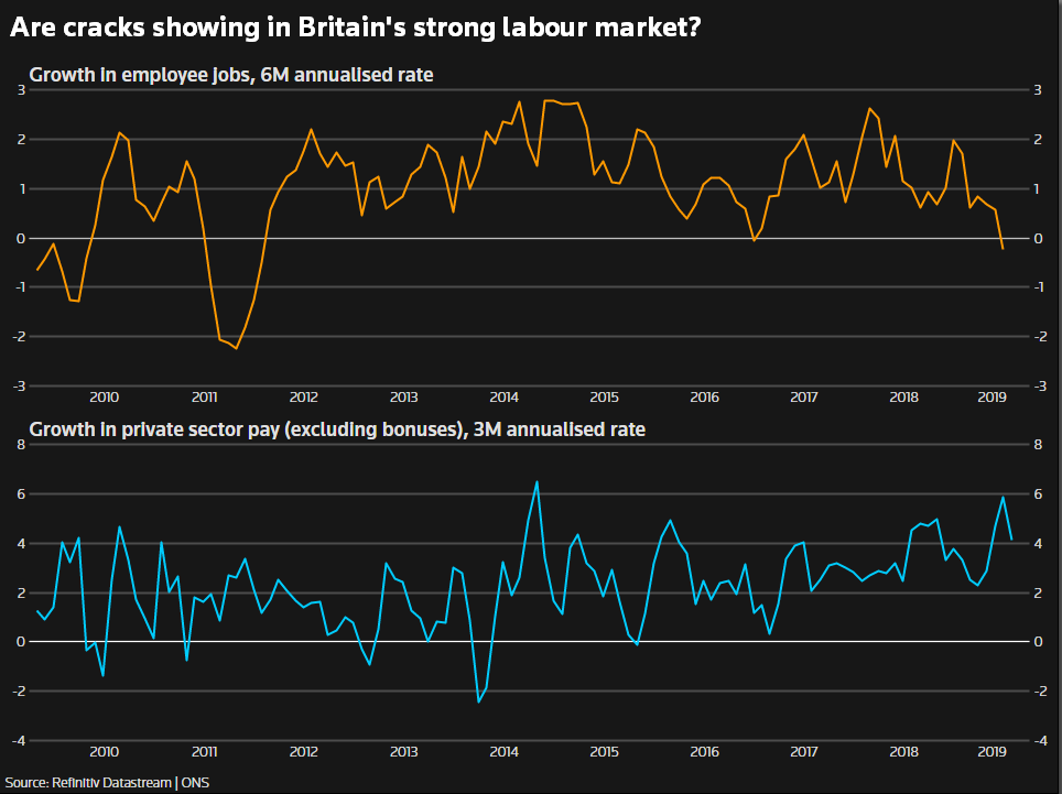 2012年来劳动力市场降至最低