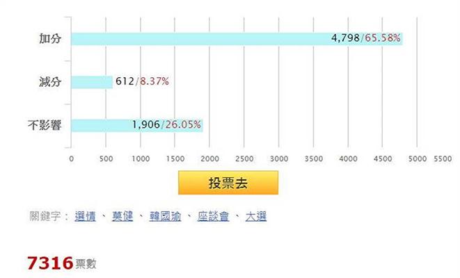 截至20日中午12点,参与投票者达7316人,认为韩国瑜不访美对选情是加分的网友有4798个,占比达65.58%。