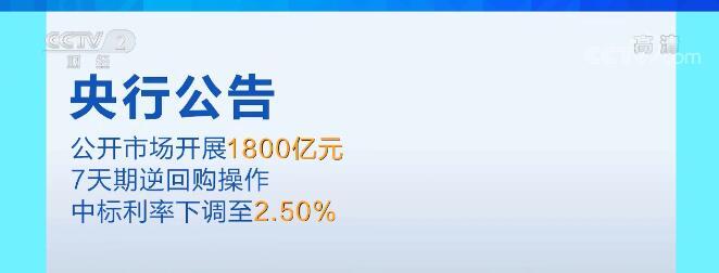 央行下调7天期逆回购利率至2.5%
