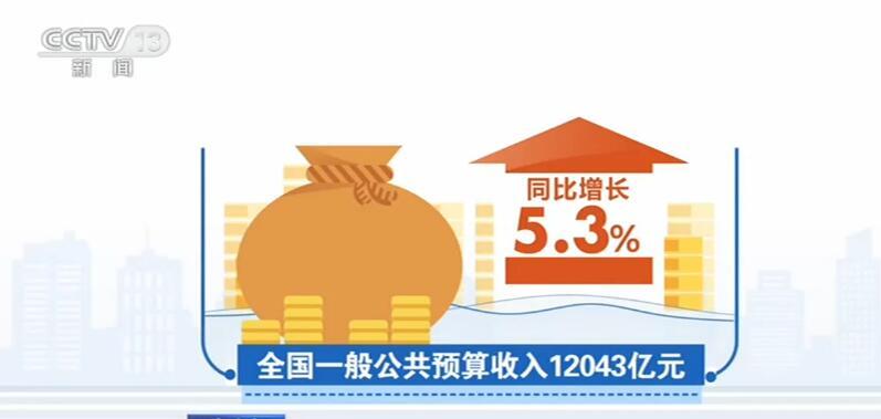 《【恒达账号注册】我国经济稳步回升带动财政税收持续好转》