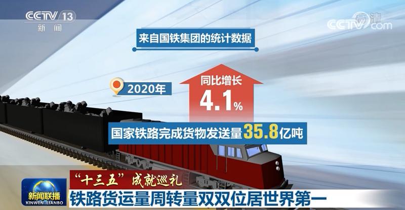 我国铁路货运量周转量双双位居世界第一 为实现新发展格局提供有力支撑